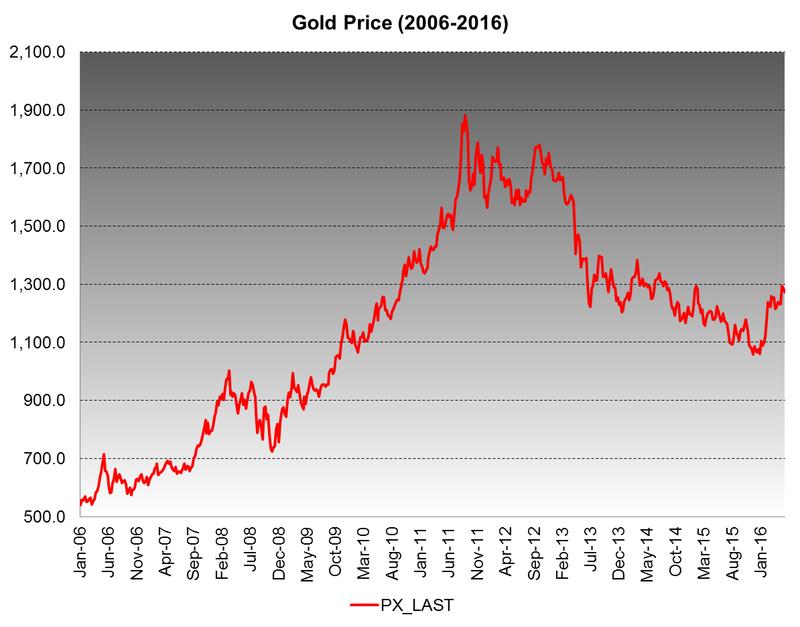 gold_price-focus-none-width-800