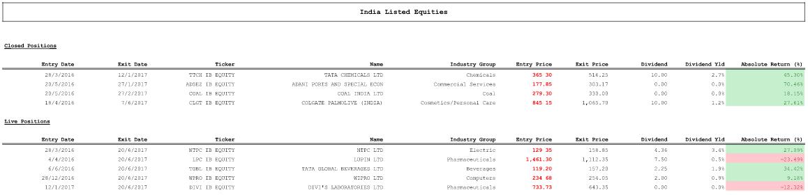 Indian Portfolio Results